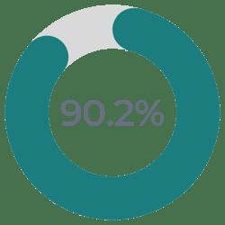 90.2%