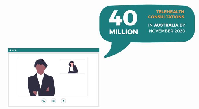 40 Million Telehealth Consults in Au