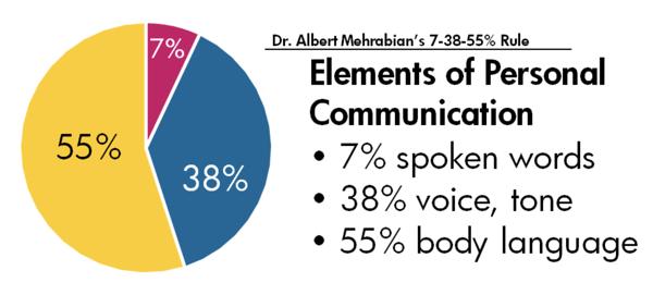 7,38,55 Communication rule