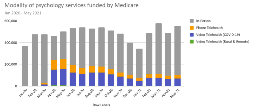 medicare-funded-psychology-sessions-graph